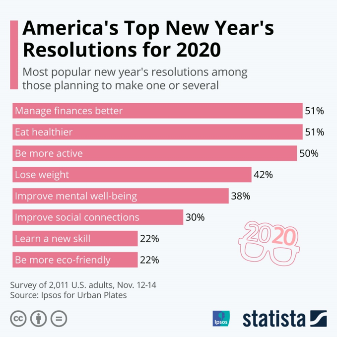 New Years Resolutions for 2020 financial planning in Fairfax